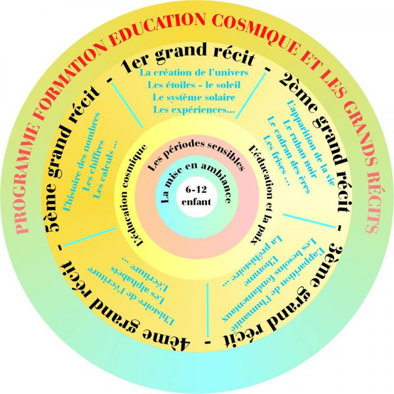 Education cosmiqu